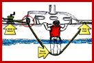 "Sailing Emergencies - Man Overboard Recovery with the ""Elevator"" Technique"