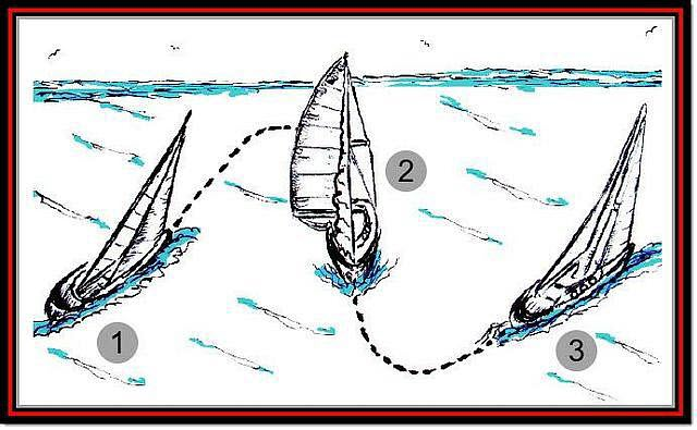 Five Ways to Use a Mainsail Wind Shadow