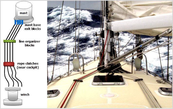 photo to the right shows the deck layout for control lines that lead from  the mast
