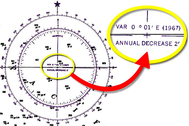 Check Your Sailing Course With Easy Compass Diagrams
