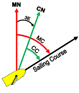 Do you know your sailing compass deviation draw a compass diagram even if you choose to use memory keys this will verify maxwellsz