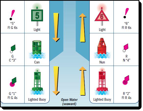 Sailing Navigation Lights And Colors On Buoys And Beacons